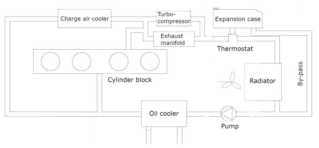 Representative diagram of the automotive cooling system