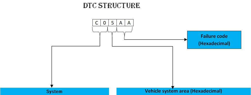 OBD II Diagnostic trouble codes - DTC